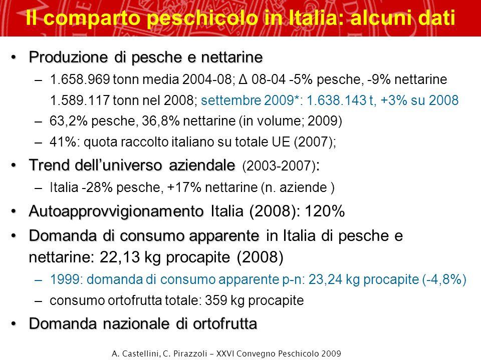 Il comparto peschicolo in Italia: alcuni dati Produzione di pesche e nettarineProduzione di pesche e nettarine –1.658.969 tonn media 2004-08; Δ 08-04