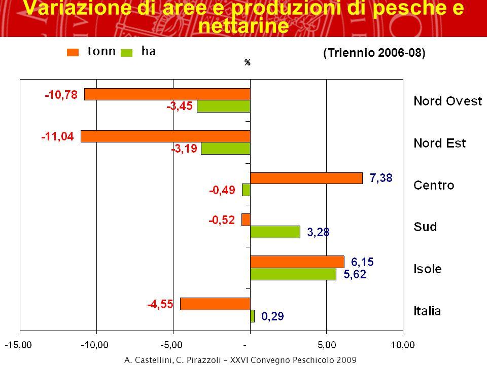 Variazione di aree e produzioni di pesche e nettarine % ha tonn (Triennio 2006-08) A. Castellini, C. Pirazzoli - XXVI Convegno Peschicolo 2009