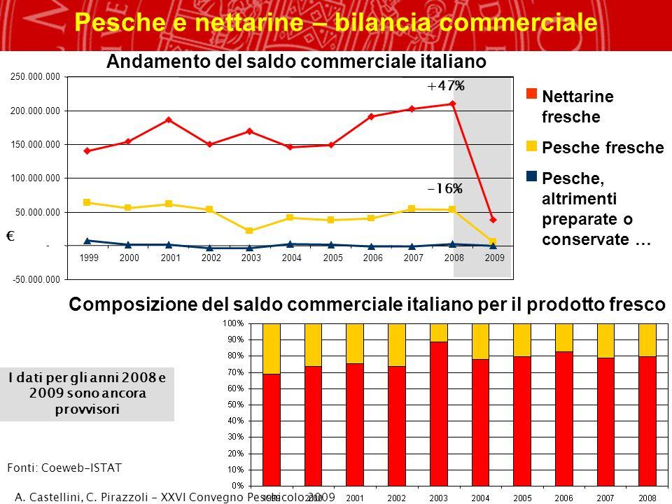Italia: consumi di ortofrutta qualitàbellaspettobuona Il 59% delle famiglie italiane cerca di spendere meno e meglio: frutta italiana, di qualità, di bellaspetto e buona (www.freshplaza.it, ISPO 2009)www.freshplaza.it Incidenza per categoria di alimenti sulla spesa totale media mensile (alim + non alim; 2008) Fonti: ISTAT 19,1% = 475 19,1% = 475 18% sul totale alimentare (86 /mese/fam.) acquisti : Trend degli acquisti al dettaglio (c.f.): - pesche: -17% 2000-2005, +8% 2005-2008 con incremento prezzo medio - nettarine: +21% 2000-2008, crescita e prezzi +/- costanti (fonti CSO, 2009) A.