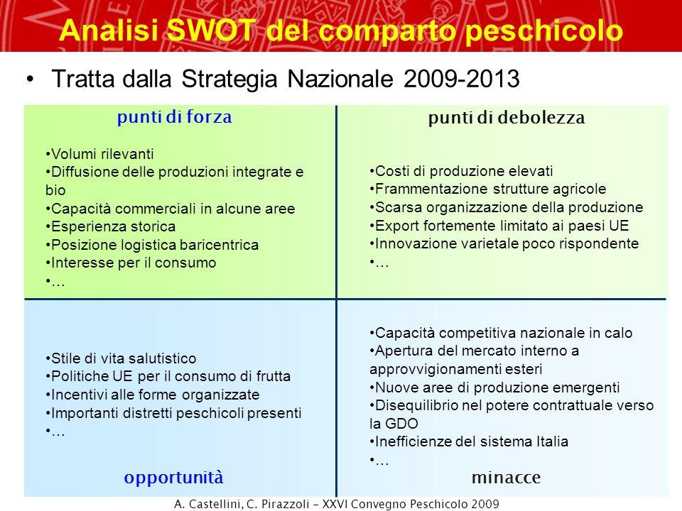 Analisi SWOT del comparto peschicolo Tratta dalla Strategia Nazionale 2009-2013 punti di forza minacceopportunità punti di debolezza Costi di produzio