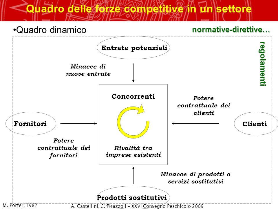 Quadro delle forze competitive in un settore Minacce di nuove entrate Potere contrattuale dei clienti Minacce di prodotti o servizi sostitutivi Potere