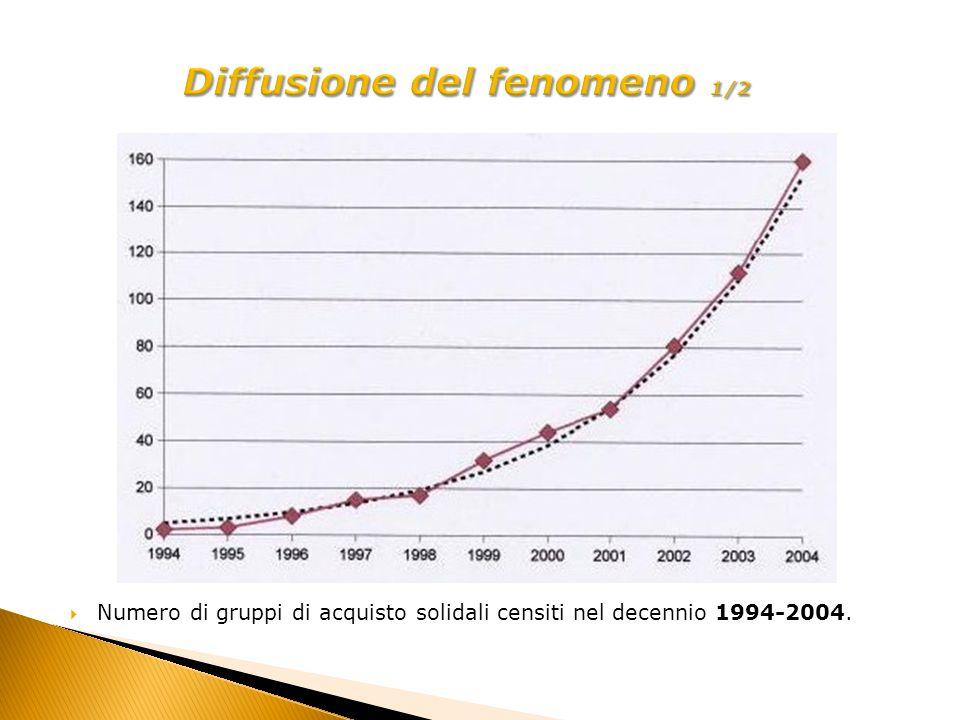 Numero di gruppi di acquisto solidali censiti nel decennio 1994-2004.