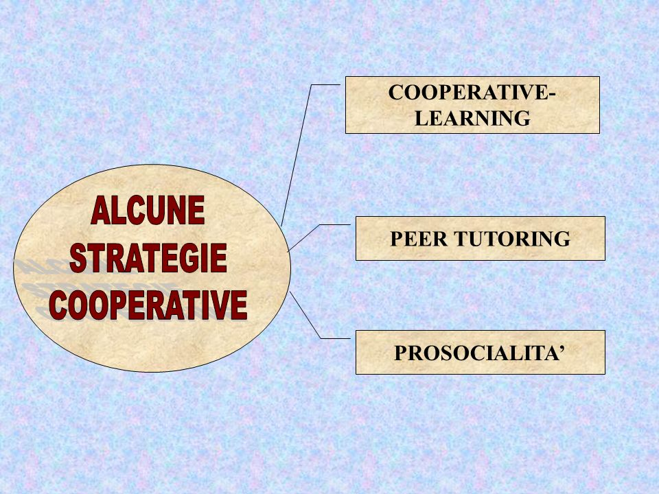 COOPERATIVE- LEARNING PEER TUTORING PROSOCIALITA