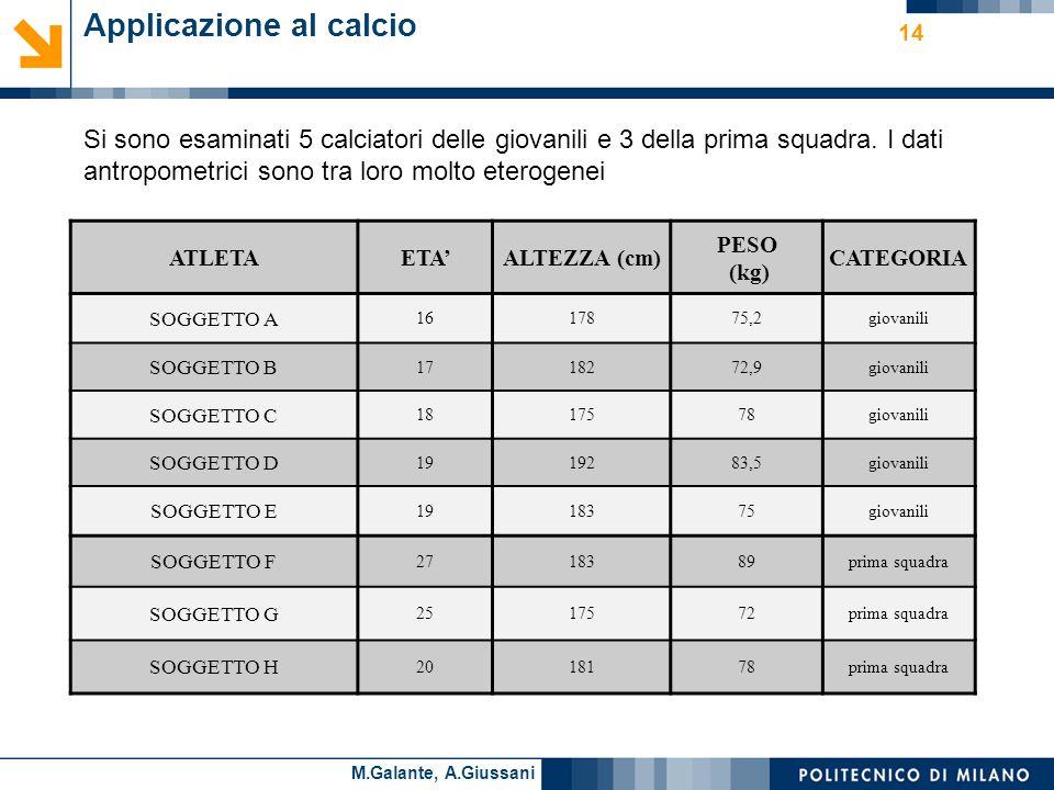 Cesare AlippiM.Galante, A.Giussani 14 Applicazione al calcio Si sono esaminati 5 calciatori delle giovanili e 3 della prima squadra.