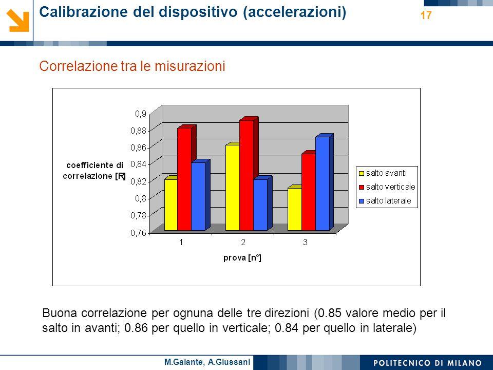 Cesare AlippiM.Galante, A.Giussani Calibrazione del dispositivo (accelerazioni) Correlazione tra le misurazioni 17 Buona correlazione per ognuna delle tre direzioni (0.85 valore medio per il salto in avanti; 0.86 per quello in verticale; 0.84 per quello in laterale)