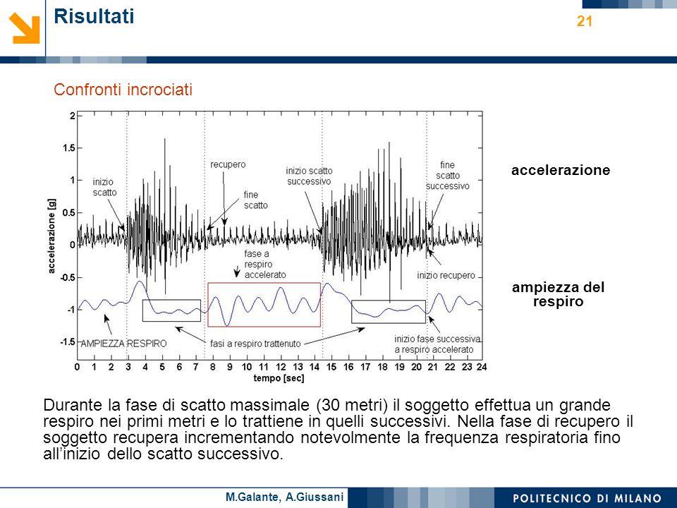 Cesare AlippiM.Galante, A.Giussani 21 Risultati Confronti incrociati Esatta corrispondenza tra linizio della variazione di accelerazione e laumento della frequenza cardiaca.