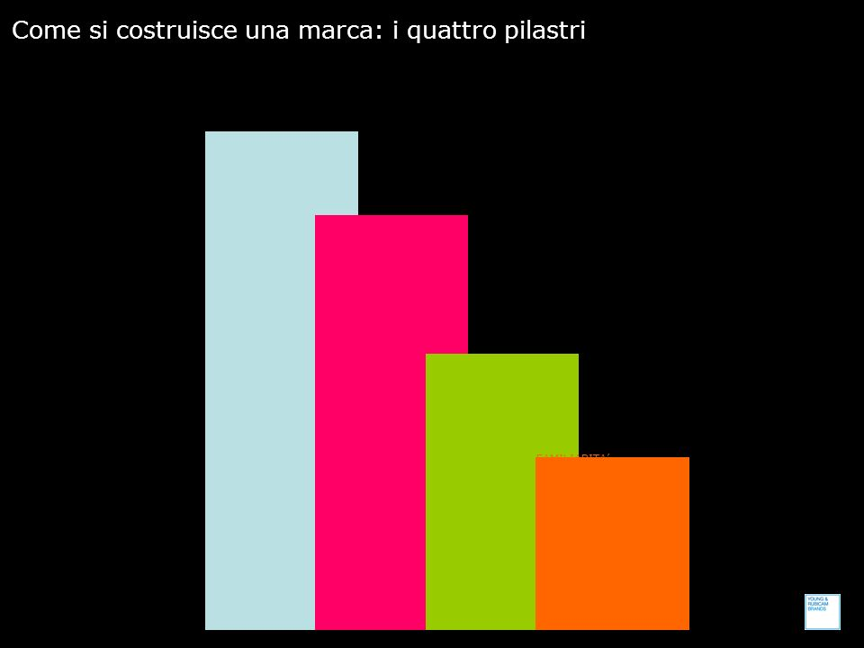 Come si costruisce una marca: i quattro pilastri DIVERSITA La ragion dessere della marca.