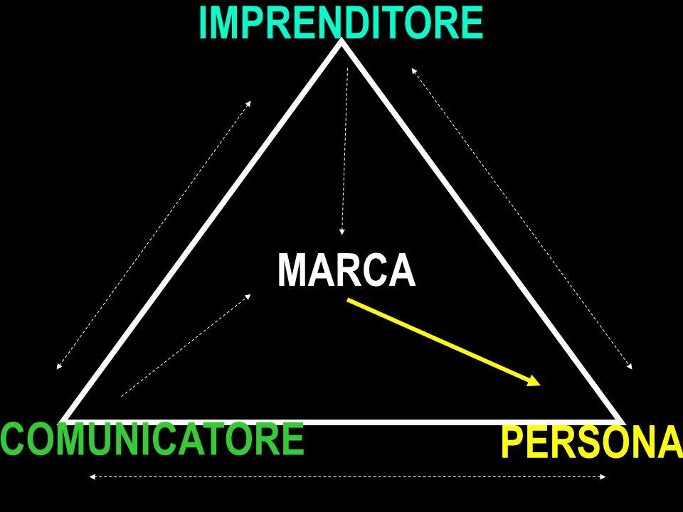 IMPRENDITORE PERSONA COMUNICATORE MARCA