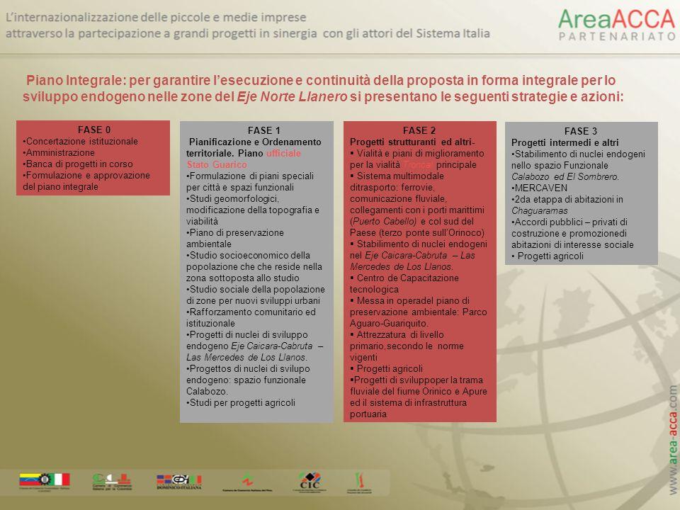 Piano Integrale: per garantire lesecuzione e continuità della proposta in forma integrale per lo sviluppo endogeno nelle zone del Eje Norte Llanero si