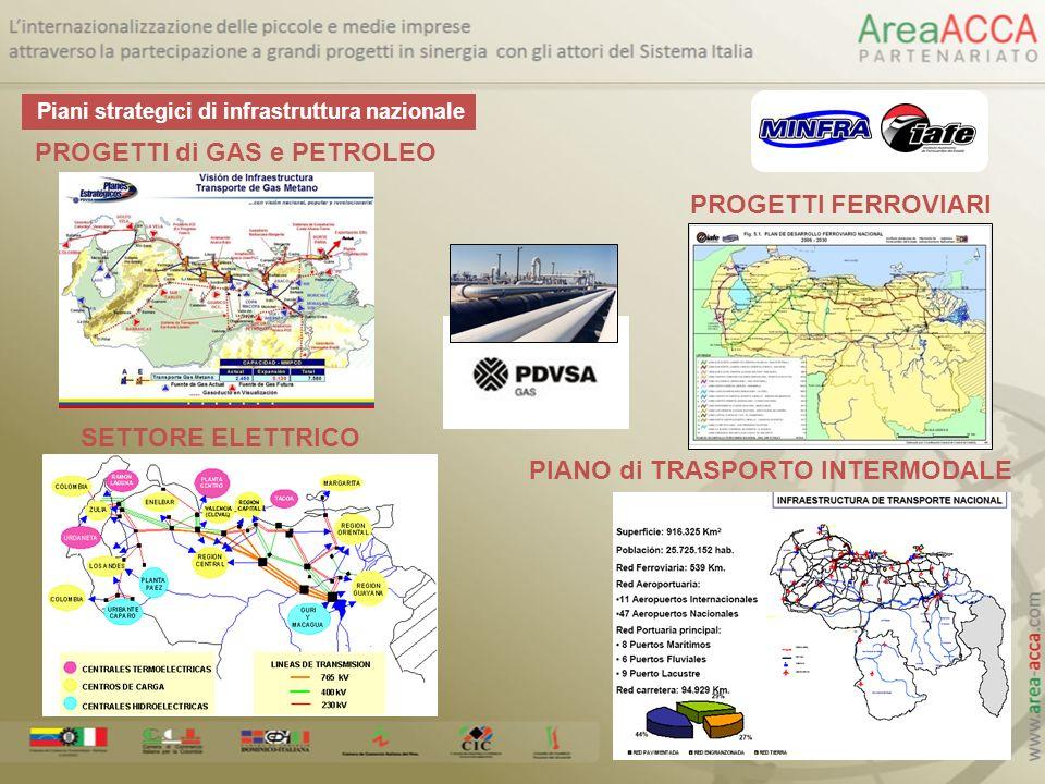 Piani strategici di infrastruttura nazionale PROGETTI di GAS e PETROLEO SETTORE ELETTRICO PROGETTI FERROVIARI PIANO di TRASPORTO INTERMODALE