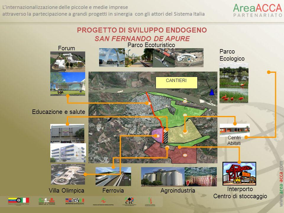 Parco Ecoturistico Parco Ecologico Centri Abitati AgroindustriaFerroviaVilla Olimpica Educazione e salute Forum Interporto Centro di stoccaggio CANTIE