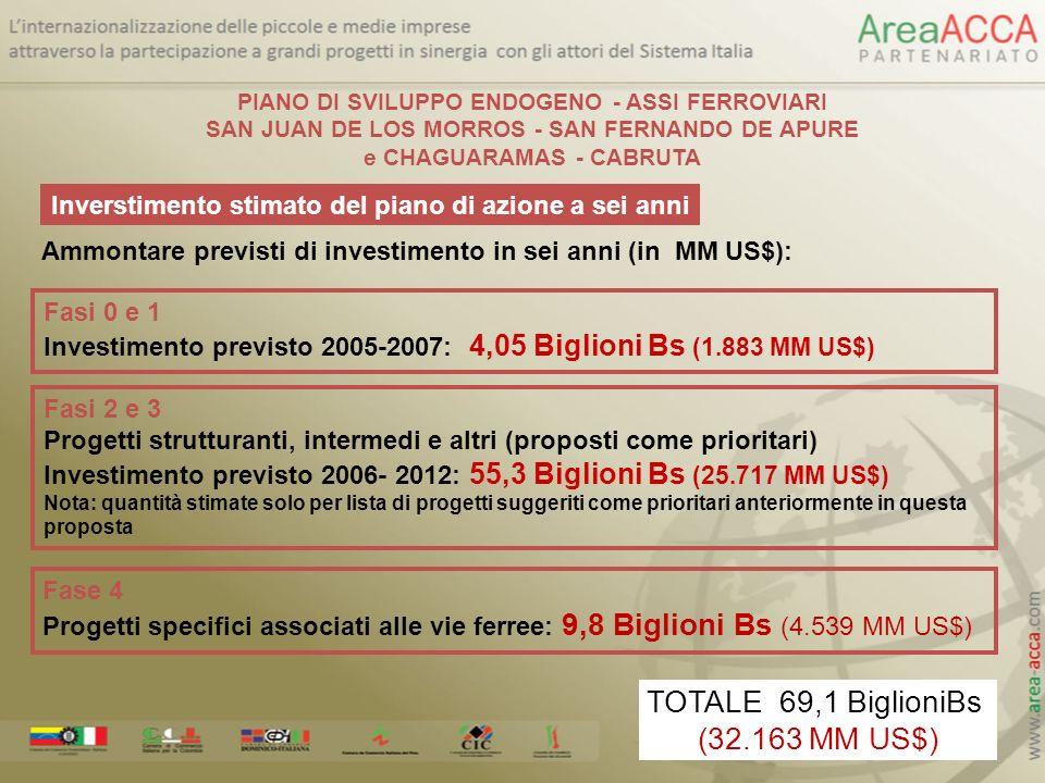 Inverstimento stimato del piano di azione a sei anni Ammontare previsti di investimento in sei anni (in MM US$): Fasi 2 e 3 Progetti strutturanti, int