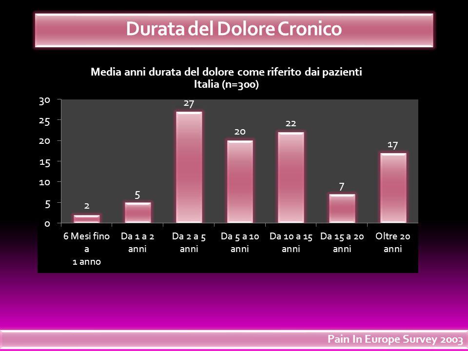 Media anni durata del dolore come riferito dai pazienti Italia (n=300) % Durata del Dolore Cronico Pain In Europe Survey 2003