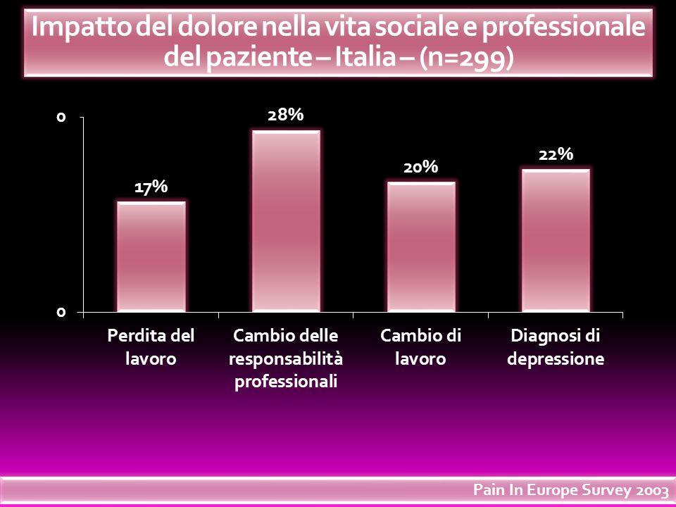 Limpatto sociale del dolore cronico Impatto del dolore nella vita sociale e professionale del paziente – Italia – (n=299) Pain In Europe Survey 2003
