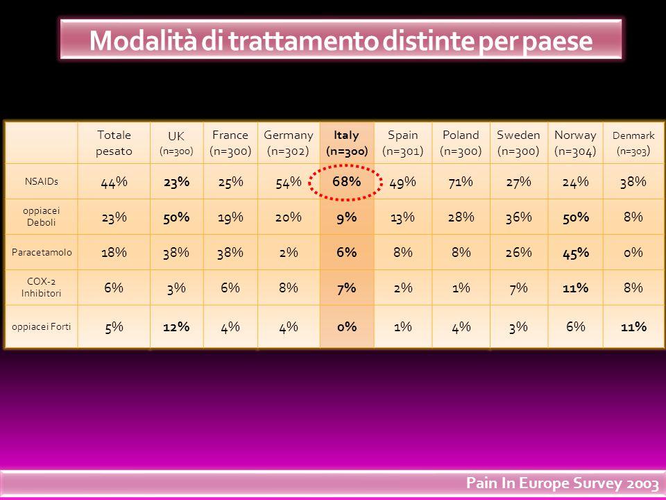 Modalità di trattamento distinte per paese Totale pesato UK (n=300) France (n=300) Germany (n=302) Italy (n=300) Spain (n=301) Poland (n=300) Sweden (
