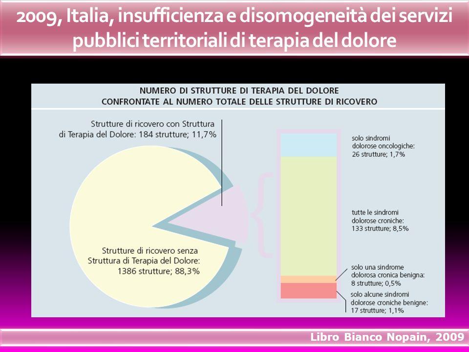 2009, Italia, insufficienza e disomogeneità dei servizi pubblici territoriali di terapia del dolore Libro Bianco Nopain, 2009