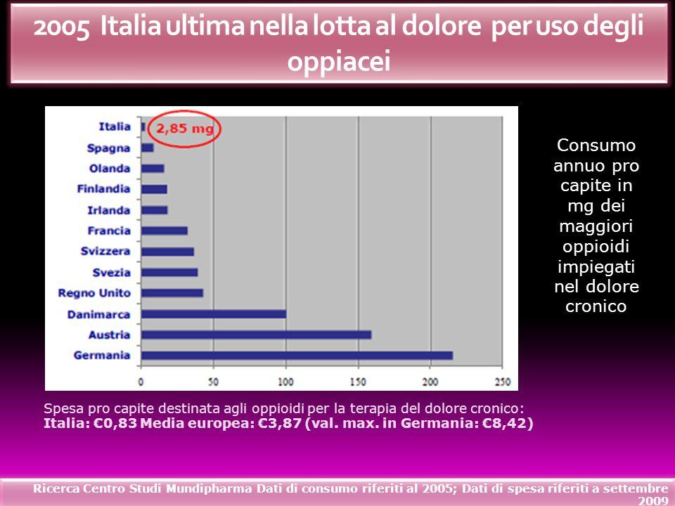 2005 Italia ultima nella lotta al dolore per uso degli oppiacei Consumo annuo pro capite in mg dei maggiori oppioidi impiegati nel dolore cronico Spes