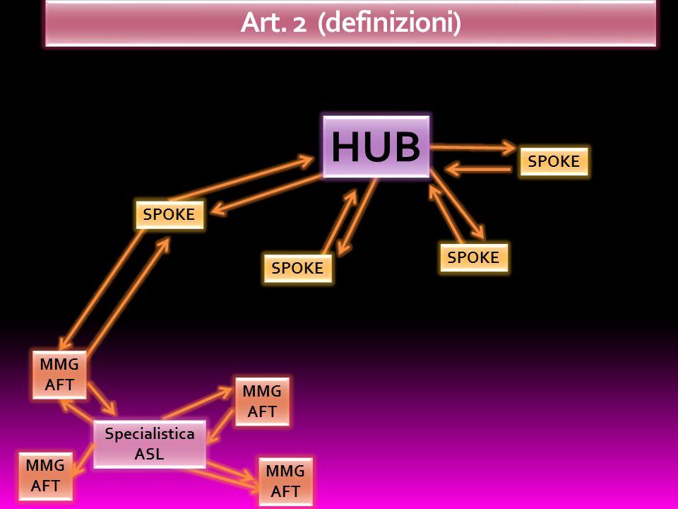 SPOKE HUB SPOKE MMG AFT Specialistica ASL MMG AFT MMG AFT MMG AFT Art. 2 (definizioni)