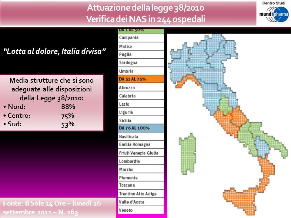 Attuazione della legge 38/2010 Verifica dei NAS in 244 ospedali Lotta al dolore, Italia divisa Media strutture che si sono adeguate alle disposizioni