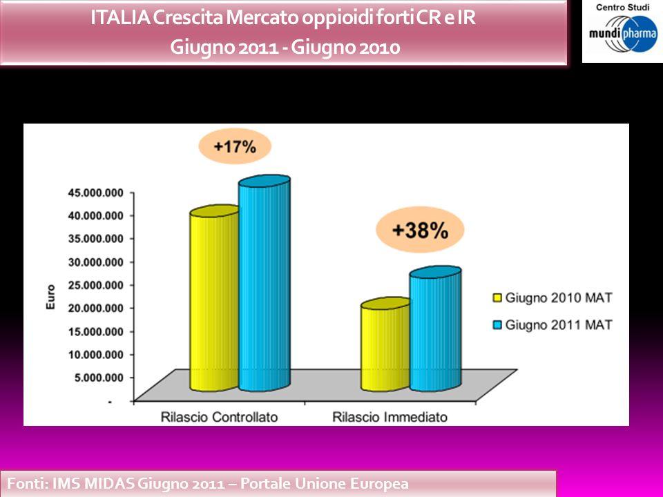 Fonti: IMS MIDAS Giugno 2011 – Portale Unione Europea ITALIA Crescita Mercato oppioidi forti CR e IR Giugno 2011 - Giugno 2010