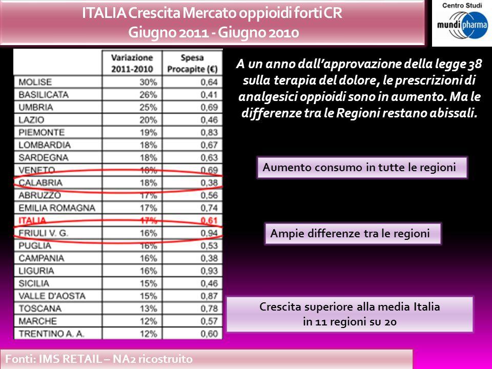 Fonti: IMS RETAIL – NA2 ricostruito ITALIA Crescita Mercato oppioidi forti CR Giugno 2011 - Giugno 2010 Aumento consumo in tutte le regioni Ampie diff