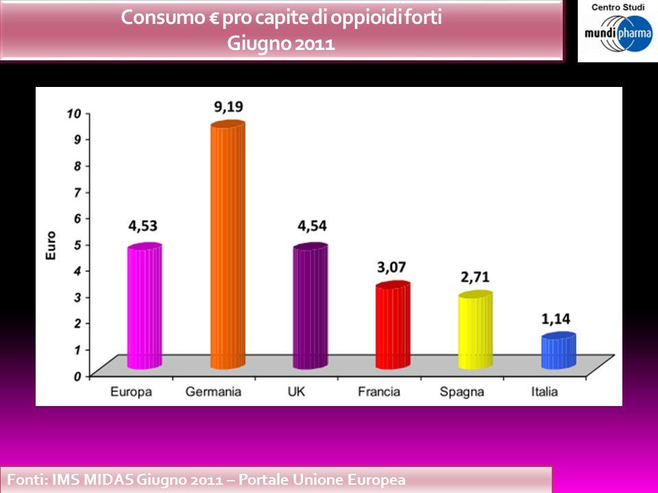 Consumo pro capite di oppioidi forti Giugno 2011 Fonti: IMS MIDAS Giugno 2011 – Portale Unione Europea