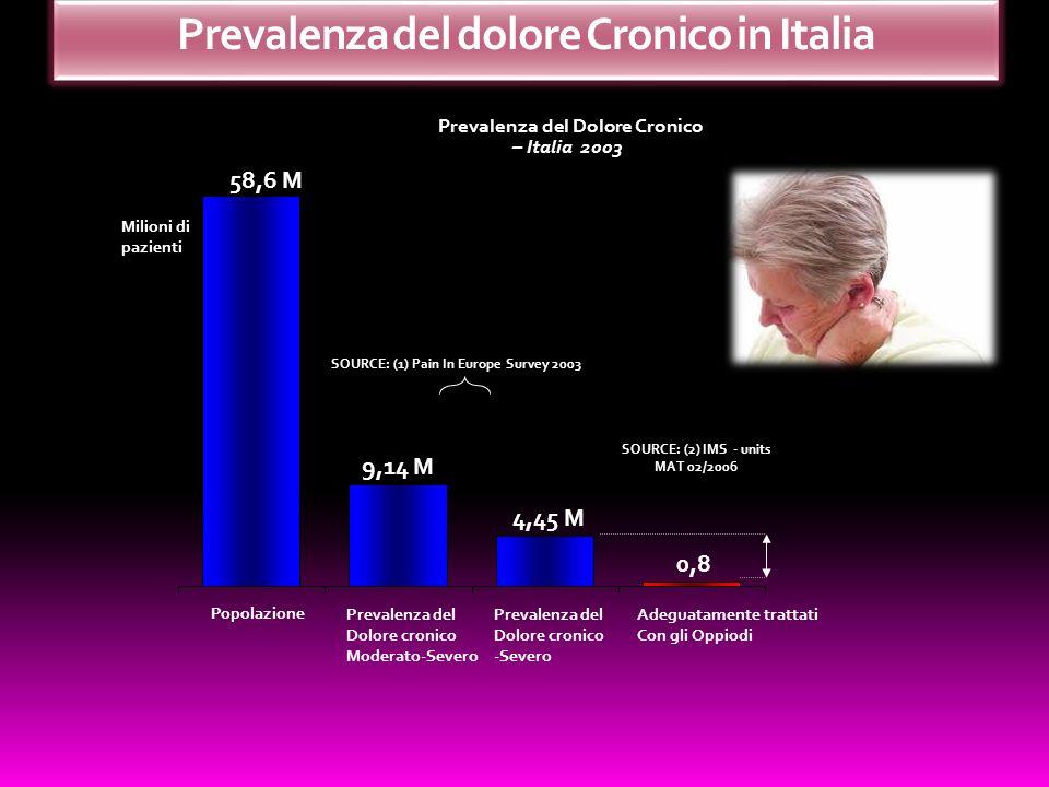 Prevalenza del dolore Cronico in Italia 58,6 M 9,14 M 0,8 4,45 M Popolazione Prevalenza del Dolore cronico Moderato-Severo Prevalenza del Dolore croni