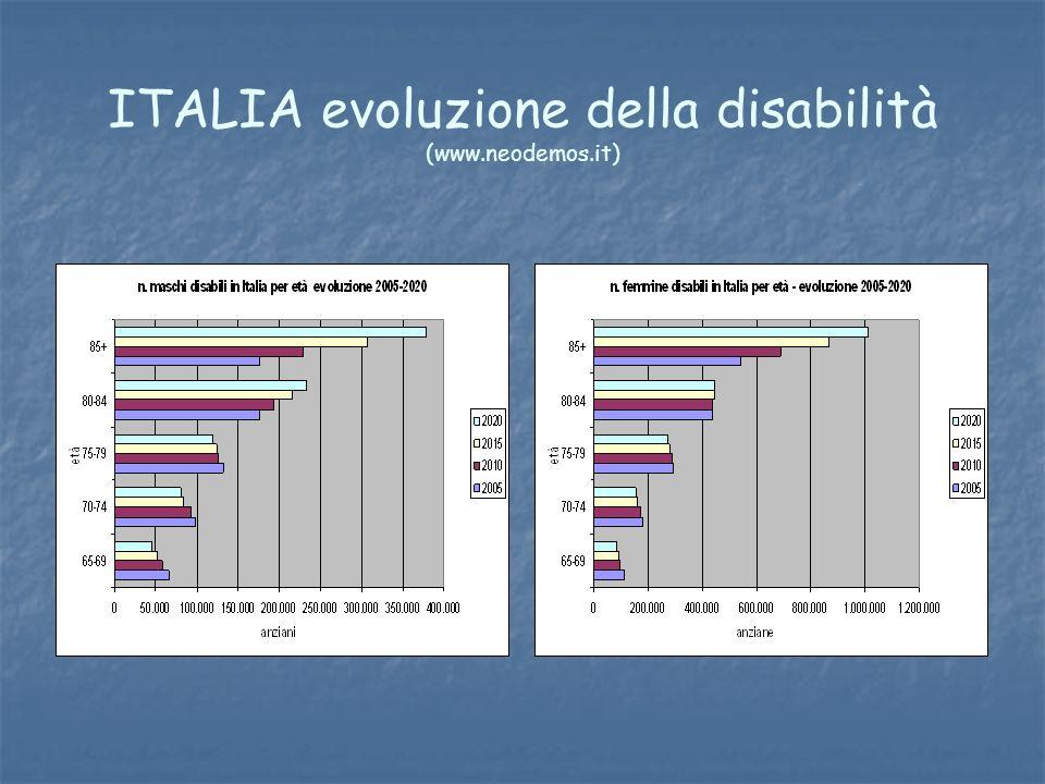 ITALIA evoluzione della disabilità (www.neodemos.it)