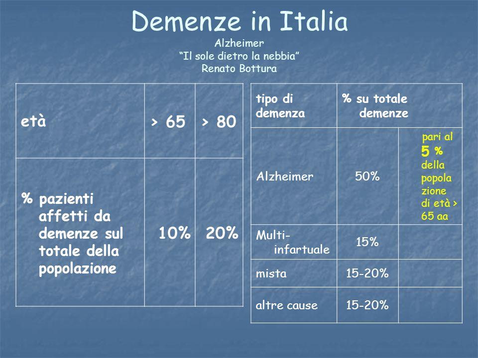 Demenze in Italia Alzheimer Il sole dietro la nebbia Renato Bottura età> 65> 80 % pazienti affetti da demenze sul totale della popolazione 10%20% tipo