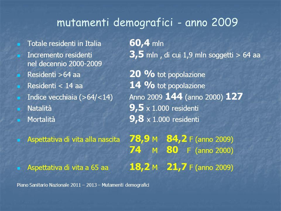 mutamenti demografici - anno 2009 Totale residenti in Italia 60,4 mln Incremento residenti 3,5 mln, di cui 1,9 mln soggetti > 64 aa nel decennio 2000-