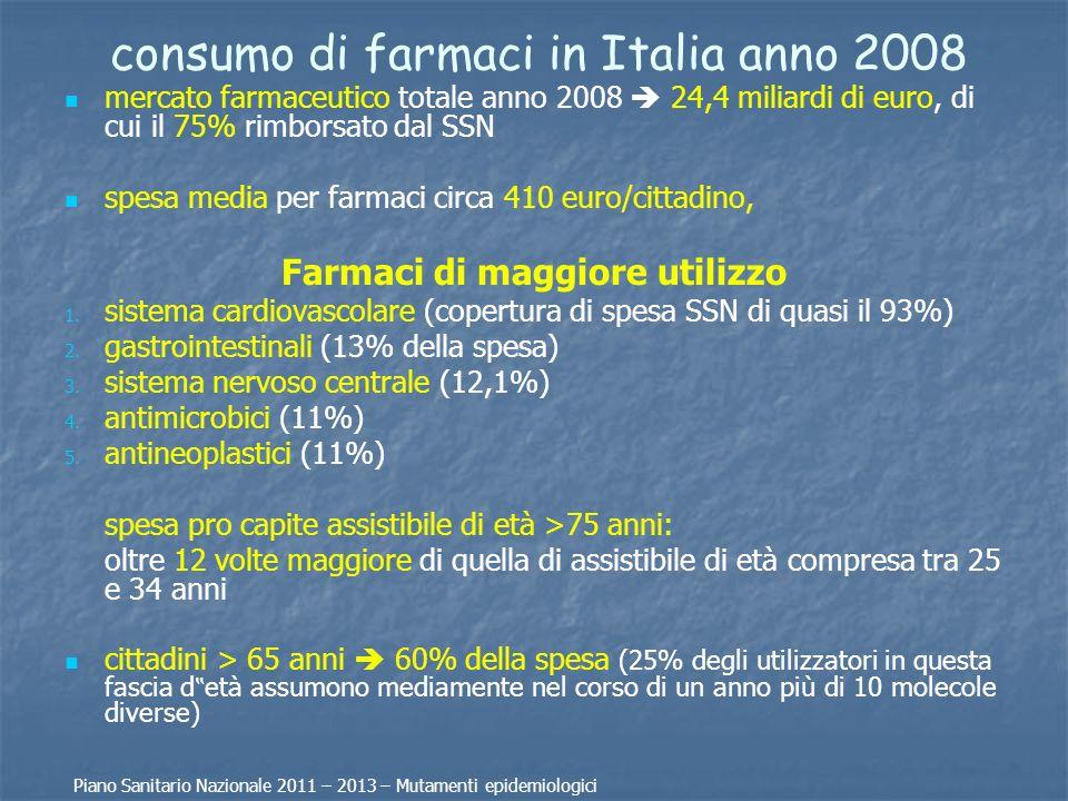 consumo di farmaci in Italia anno 2008 mercato farmaceutico totale anno 2008 24,4 miliardi di euro, di cui il 75% rimborsato dal SSN spesa media per f