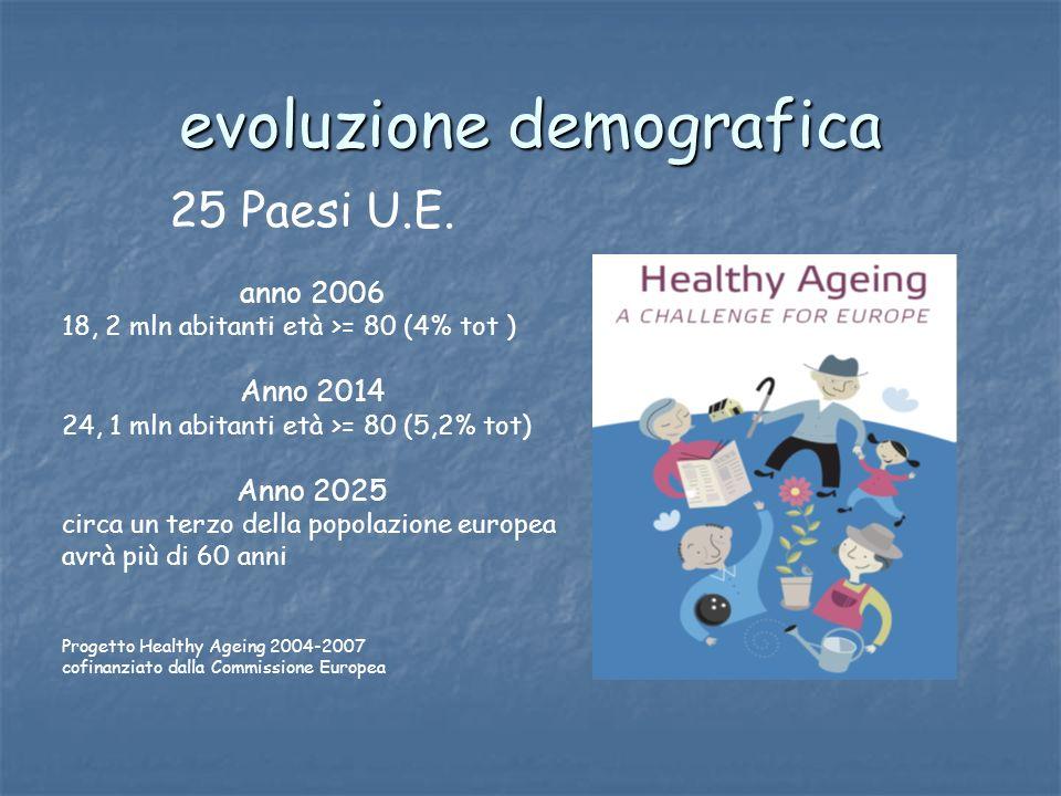 evoluzione demografica 25 Paesi U.E. anno 2006 18, 2 mln abitanti età >= 80 (4% tot ) Anno 2014 24, 1 mln abitanti età >= 80 (5,2% tot) Anno 2025 circ