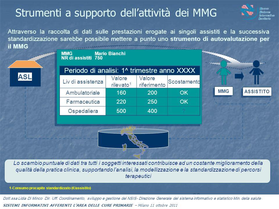 Strumenti a supporto dellattività dei MMG 30 Attraverso la raccolta di dati sulle prestazioni erogate ai singoli assistiti e la successiva standardizz