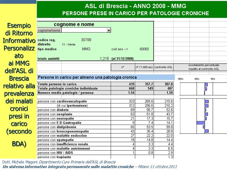 Esempio di Ritorno Informativo Personalizz ato ai MMG dellASL di Brescia relativo alla prevalenza dei malati cronici presi in carico (secondo BDA) Dot