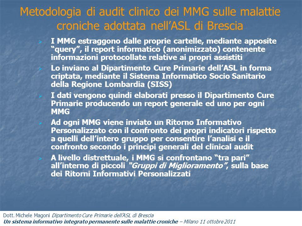 Metodologia di audit clinico dei MMG sulle malattie croniche adottata nellASL di Brescia I MMG estraggono dalle proprie cartelle, mediante apposite qu