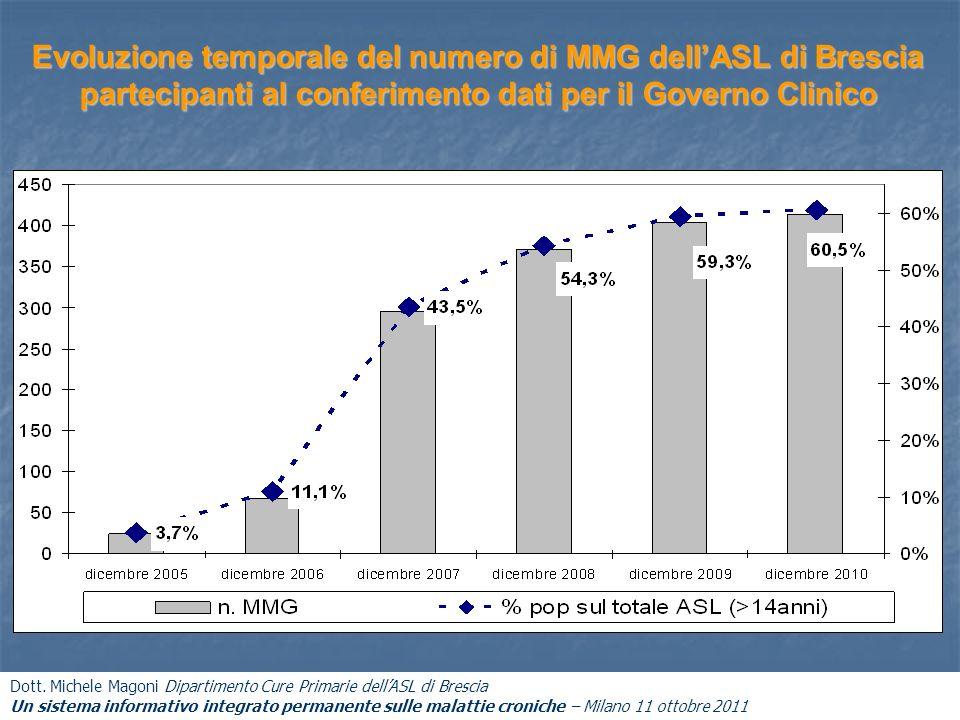 Evoluzione temporale del numero di MMG dellASL di Brescia partecipanti al conferimento dati per il Governo Clinico Dott. Michele Magoni Dipartimento C