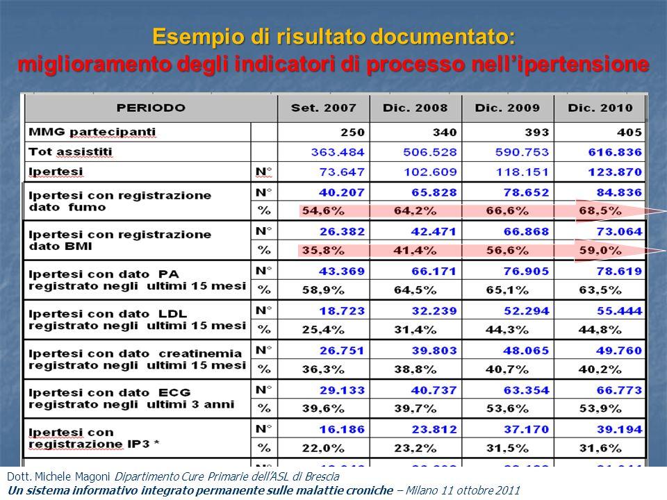 Esempio di risultato documentato: miglioramento degli indicatori di processo nellipertensione Dott. Michele Magoni Dipartimento Cure Primarie dellASL