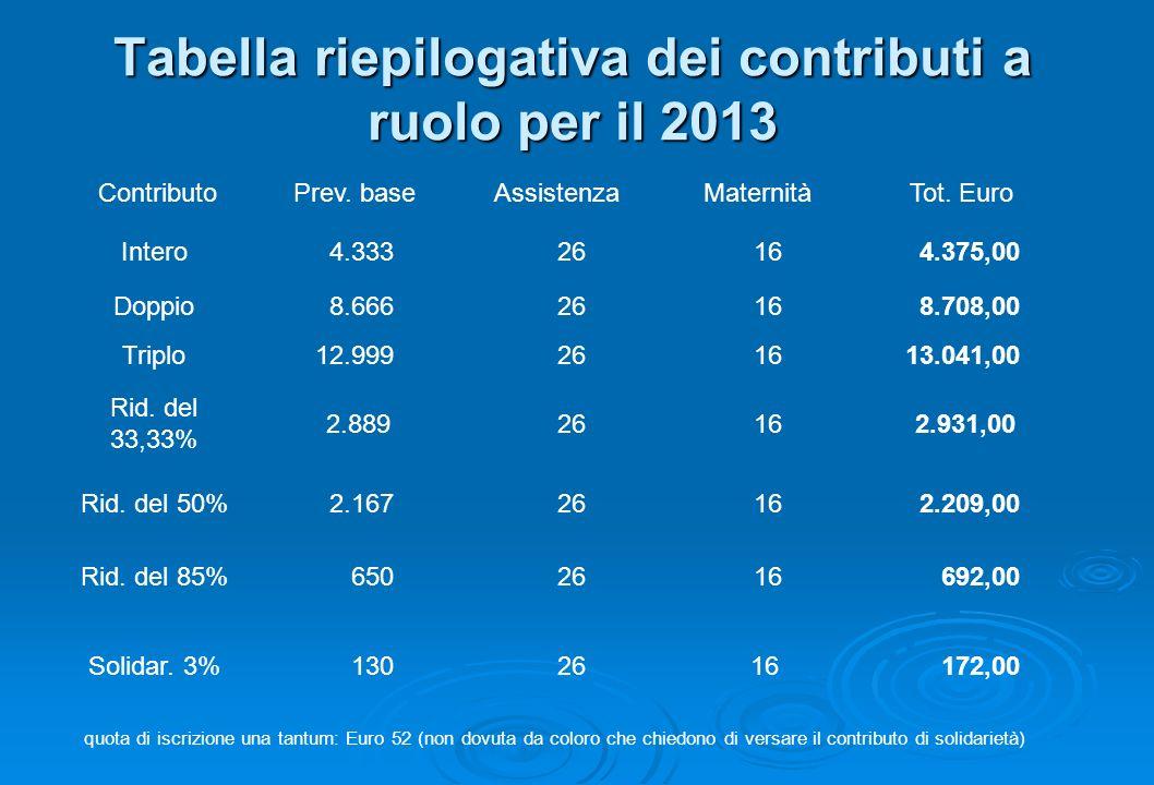 Tabella riepilogativa dei contributi a ruolo per il 2013 ContributoPrev. baseAssistenzaMaternità Tot. Euro Intero 4.333 26 16 4.375,00 Doppio 8.666 26