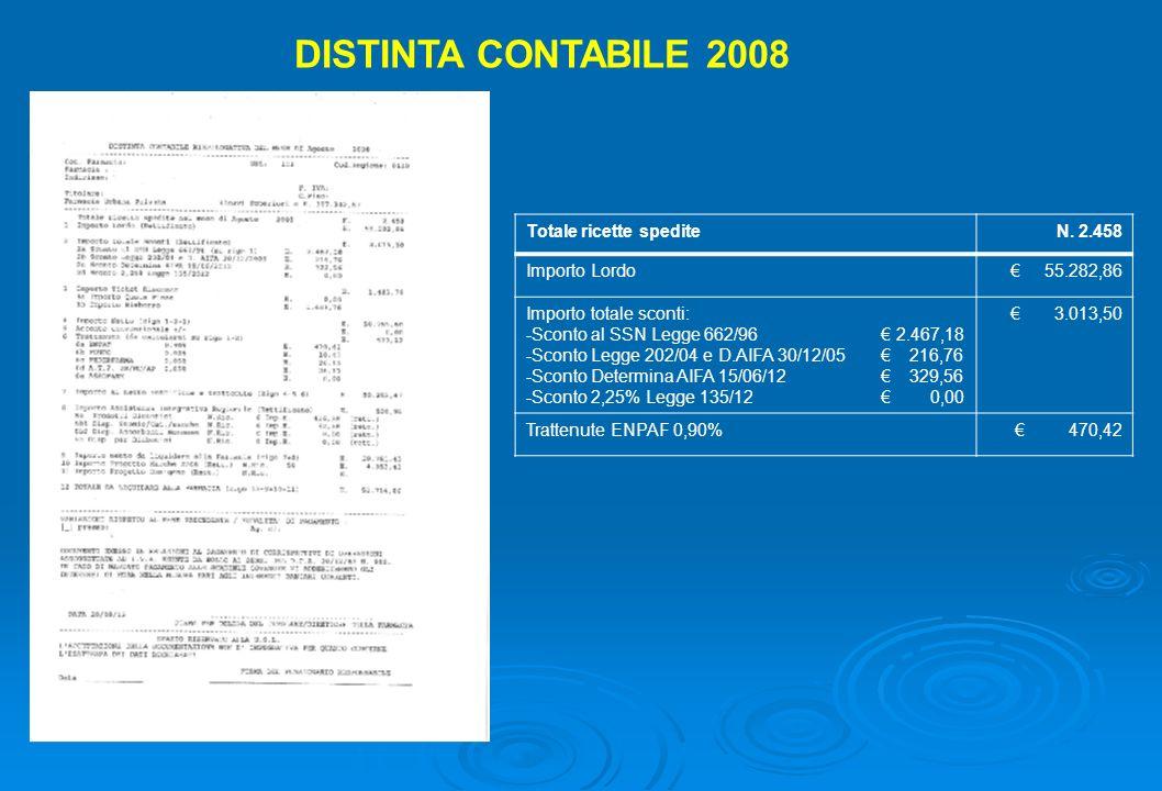 DISTINTA CONTABILE 2008 Totale ricette spediteN. 2.458 Importo Lordo 55.282,86 Importo totale sconti: -Sconto al SSN Legge 662/96 2.467,18 -Sconto Leg