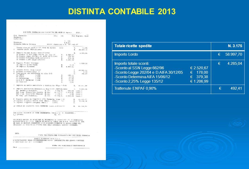 DISTINTA CONTABILE 2013 Totale ricette spediteN. 3.175 Importo Lordo 58.997,70 Importo totale sconti: -Sconto al SSN Legge 662/96 2.520,67 -Sconto Leg
