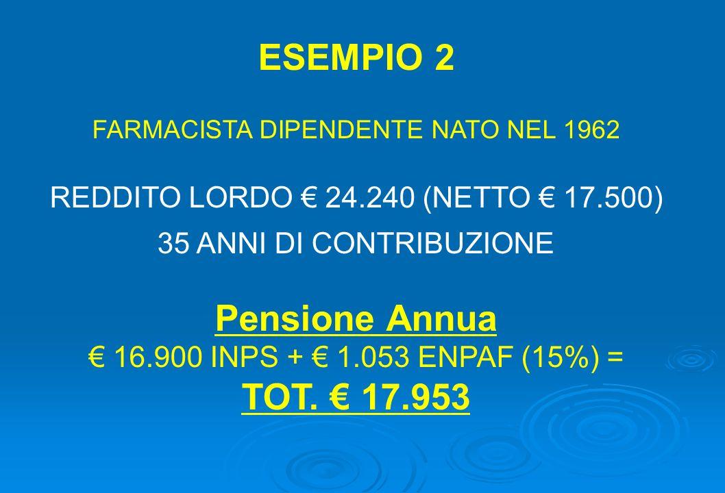 ESEMPIO 2 FARMACISTA DIPENDENTE NATO NEL 1962 REDDITO LORDO 24.240 (NETTO 17.500) 35 ANNI DI CONTRIBUZIONE Pensione Annua 16.900 INPS + 1.053 ENPAF (1