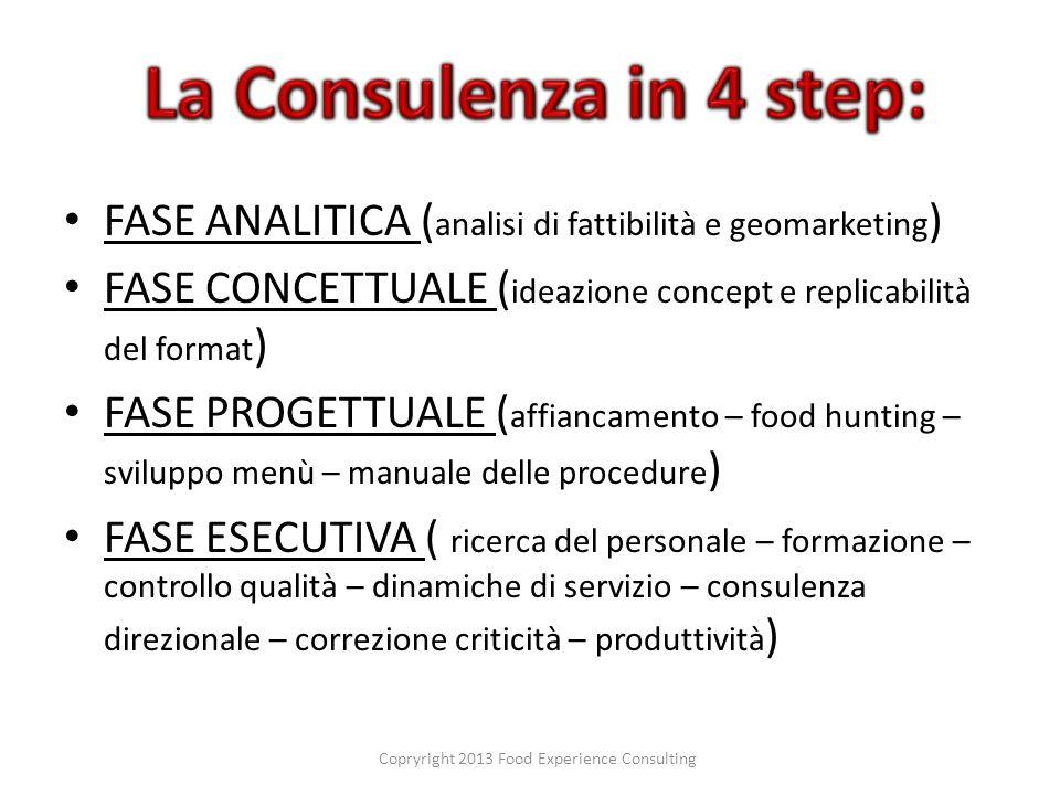 FASE ANALITICA ( analisi di fattibilità e geomarketing ) FASE CONCETTUALE ( ideazione concept e replicabilità del format ) FASE PROGETTUALE ( affianca