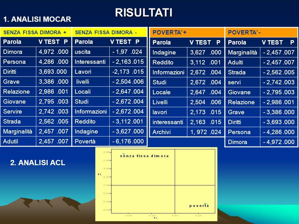 RISULTATI 1. ANALISI MOCAR SENZA FISSA DIMORA + Parola V TEST P Dimora4,972.000 Persona4,286.000 Diritti3,693.000 Grave3,386.000 Relazione2,986.001 Gi