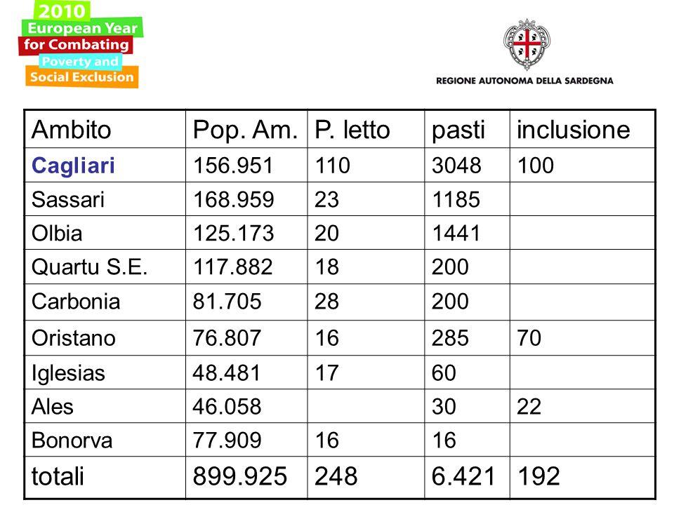 AmbitoPop. Am.P. lettopastiinclusione Cagliari156.9511103048100 Sassari168.959231185 Olbia125.173201441 Quartu S.E.117.88218200 Carbonia81.70528200 Or