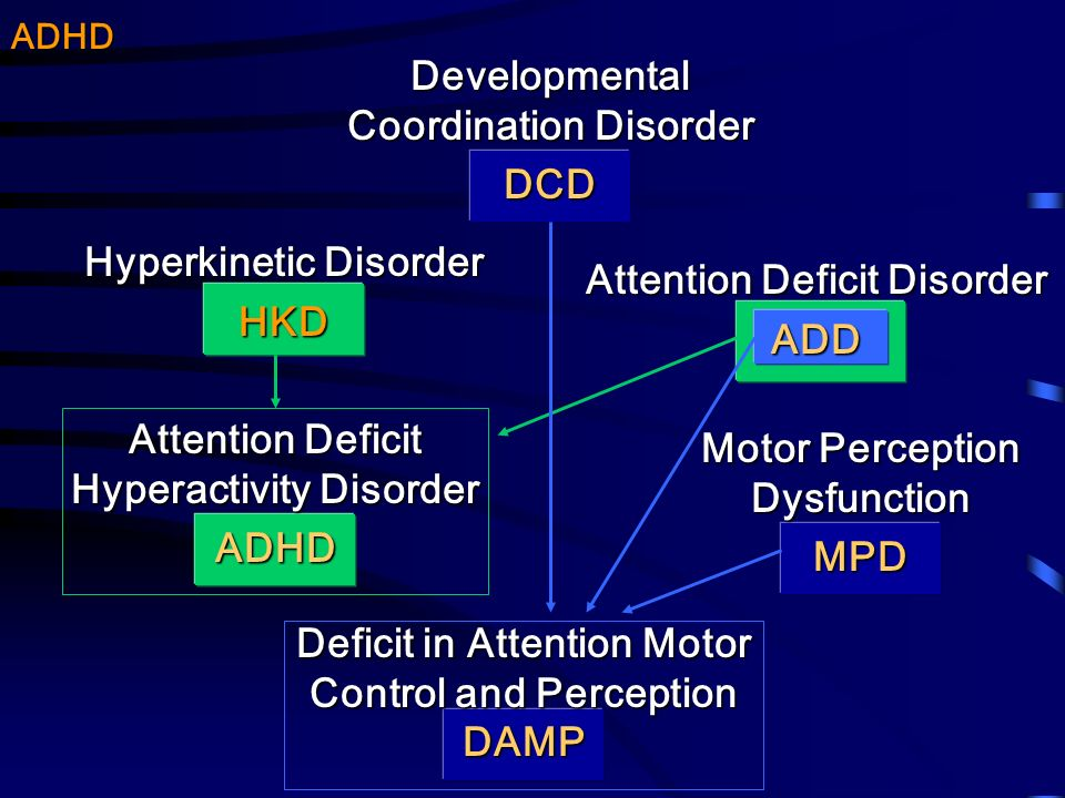Attention Deficit Disorder ADD Developmental Coordination Disorder DCD Hyperkinetic Disorder HKD Motor Perception Dysfunction MPD Attention Deficit Hy