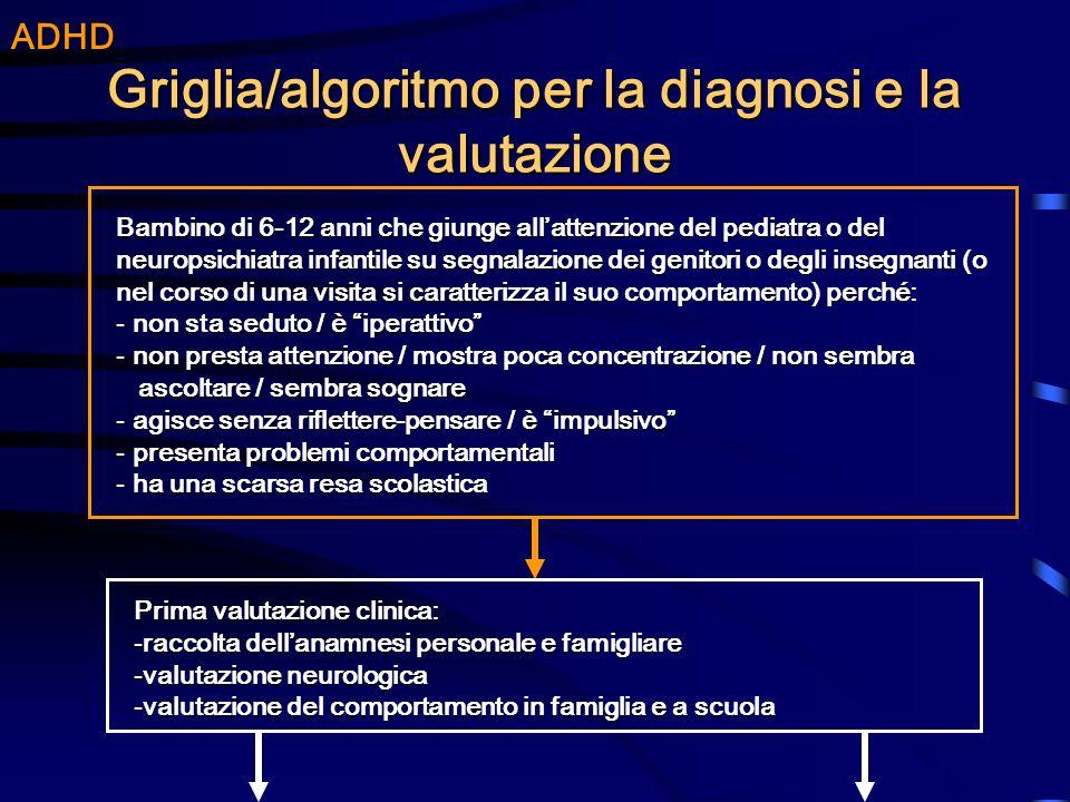 Griglia/algoritmo per la diagnosi e la valutazione ADHD Bambino di 6-12 anni che giunge allattenzione del pediatra o del neuropsichiatra infantile su