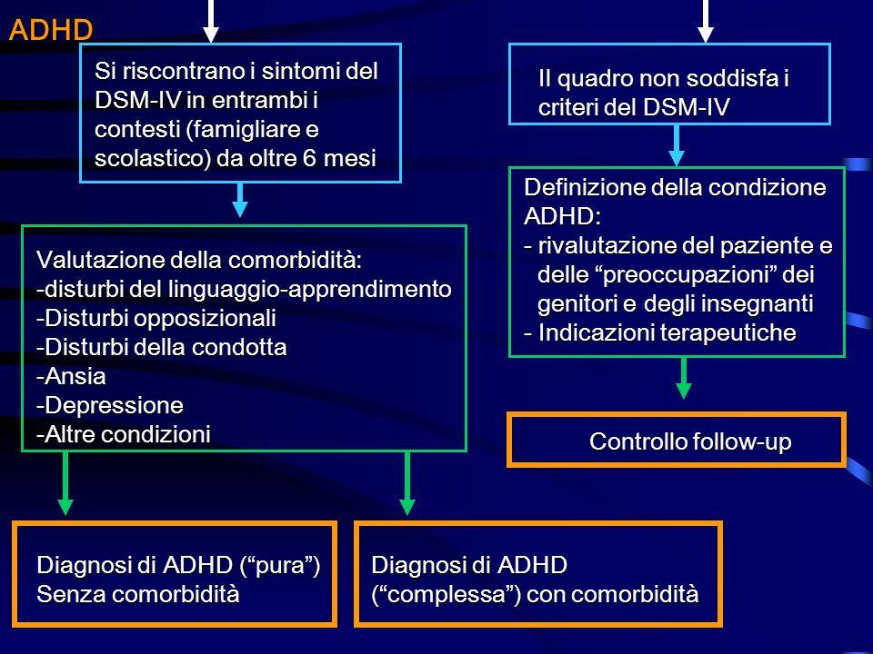 ADHD Si riscontrano i sintomi del DSM-IV in entrambi i contesti (famigliare e scolastico) da oltre 6 mesi Il quadro non soddisfa i criteri del DSM-IV