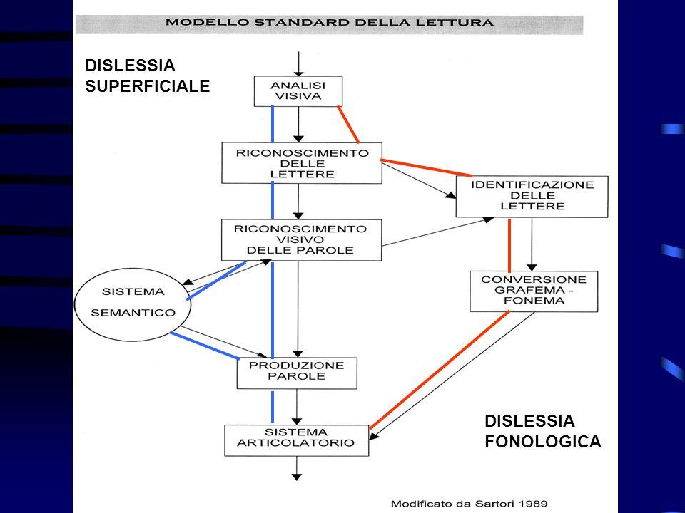 DISLESSIA SUPERFICIALE DISLESSIA FONOLOGICA