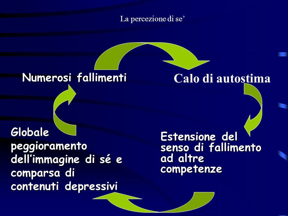 La percezione di se Calo di autostima Globale peggioramento dellimmagine di sé e comparsa di contenuti depressivi Estensione del senso di fallimento a