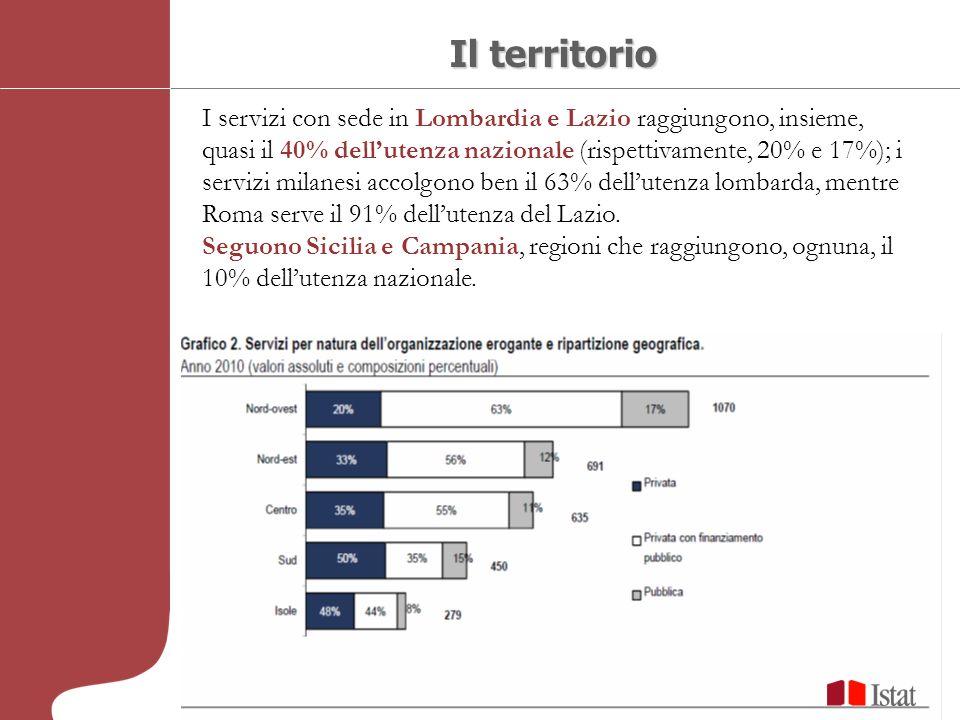 Il territorio I servizi con sede in Lombardia e Lazio raggiungono, insieme, quasi il 40% dellutenza nazionale (rispettivamente, 20% e 17%); i servizi milanesi accolgono ben il 63% dellutenza lombarda, mentre Roma serve il 91% dellutenza del Lazio.